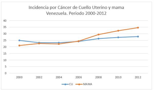 incidencia-cancer-mama-utero-grafico