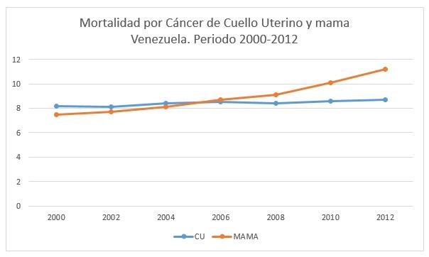 mortalidad-cancer-mama-utero-grafico